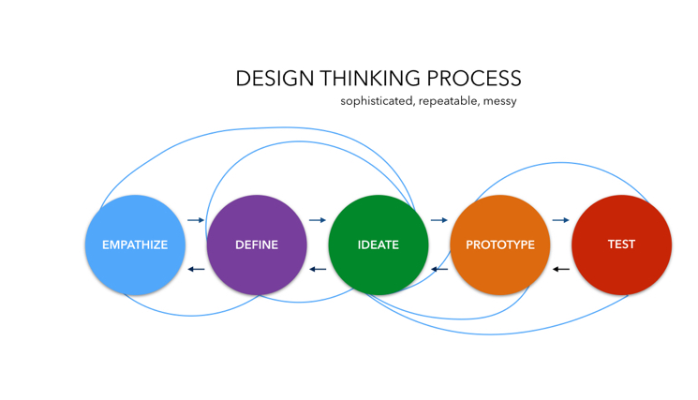 Design Thinking: Be Inspired by Designers